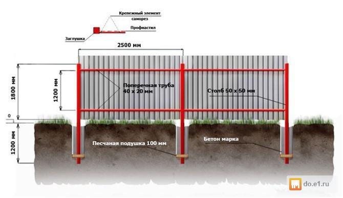 Как сделать забор металлопрофиль