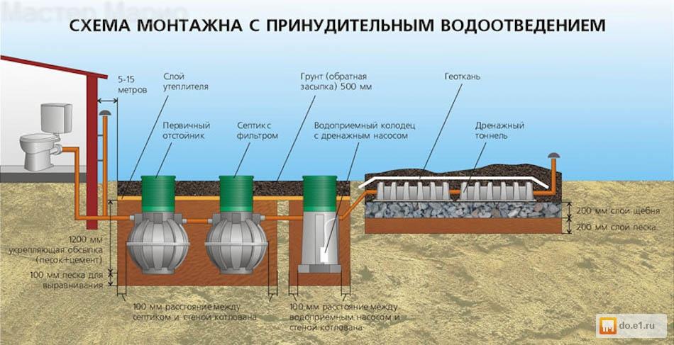Устройство септиков при высоком уровне грунтовых вод своими руками