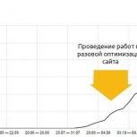 Разовая оптимизация сайта, Екатеринбург