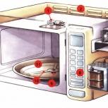 Срочный ремонт микроволновых печей на дому по Екатеринбургу и области, Екатеринбург